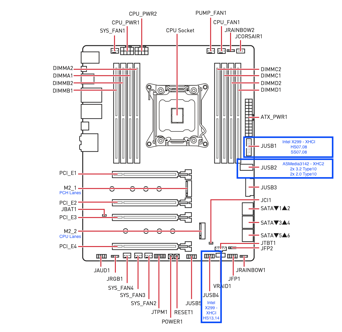 MSI X299 Pro USB Map Motherboard.png