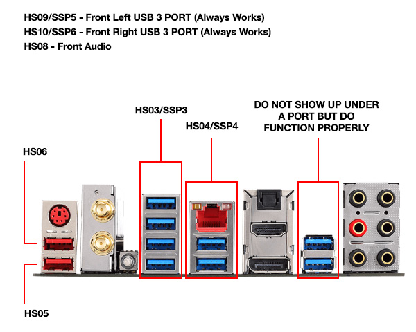 ok so still trying to make sense of what is going on here i have attached a few files and created a visual map of my boards usb ports